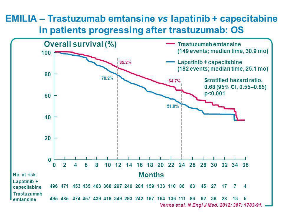 EMILIA – Trastuzumab emtansine vs lapatinib + capecitabine in patients progressing after trastuzumab: OS Verma et al, N Engl J Med.