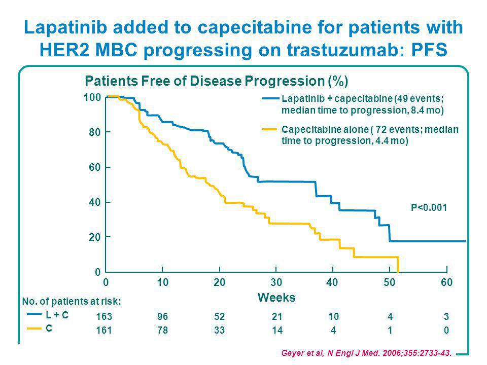 Lapatinib added to capecitabine for patients with HER2 MBC progressing on trastuzumab: PFS Geyer et al, N Engl J Med.