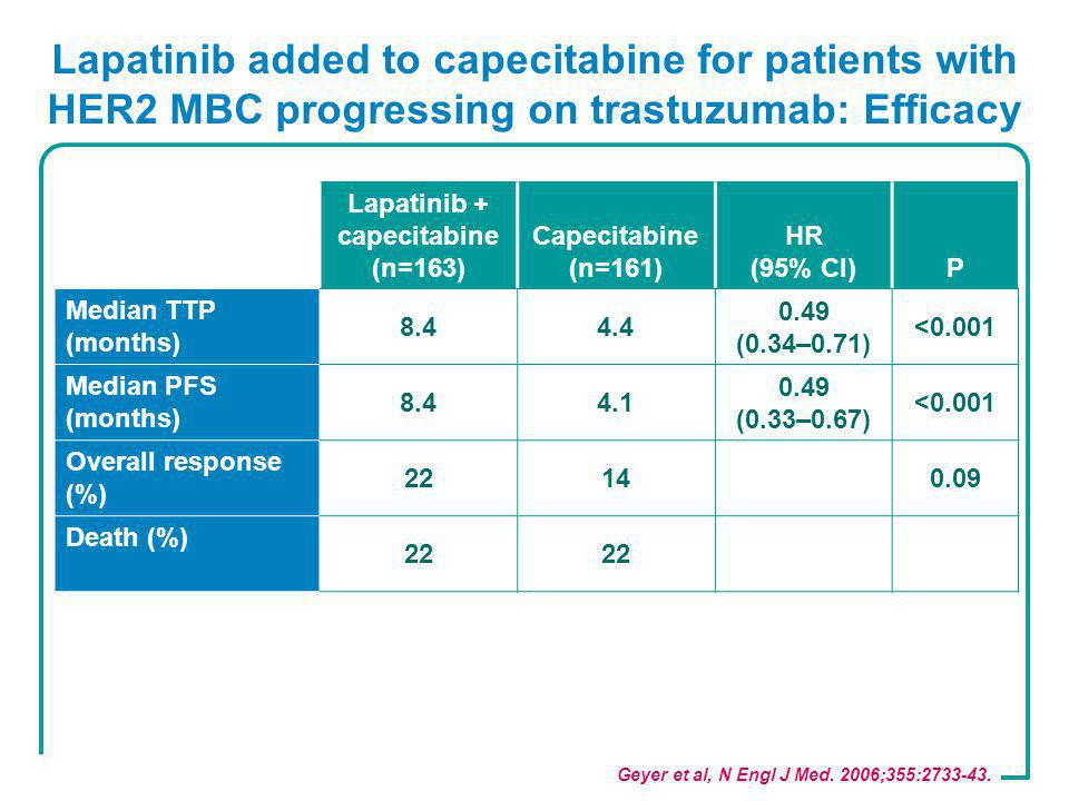 Lapatinib added to capecitabine for patients with HER2 MBC progressing on trastuzumab: Efficacy Geyer et al, N Engl J Med. 2006;355:2733-43. Lapatinib