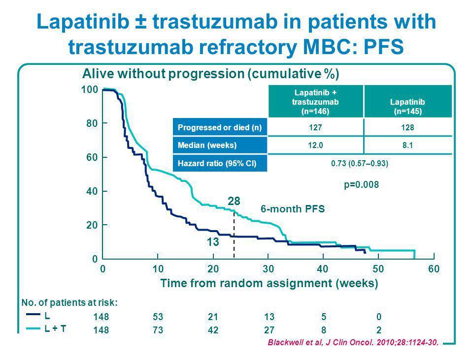 Lapatinib ± trastuzumab in patients with trastuzumab refractory MBC: PFS Blackwell et al, J Clin Oncol.