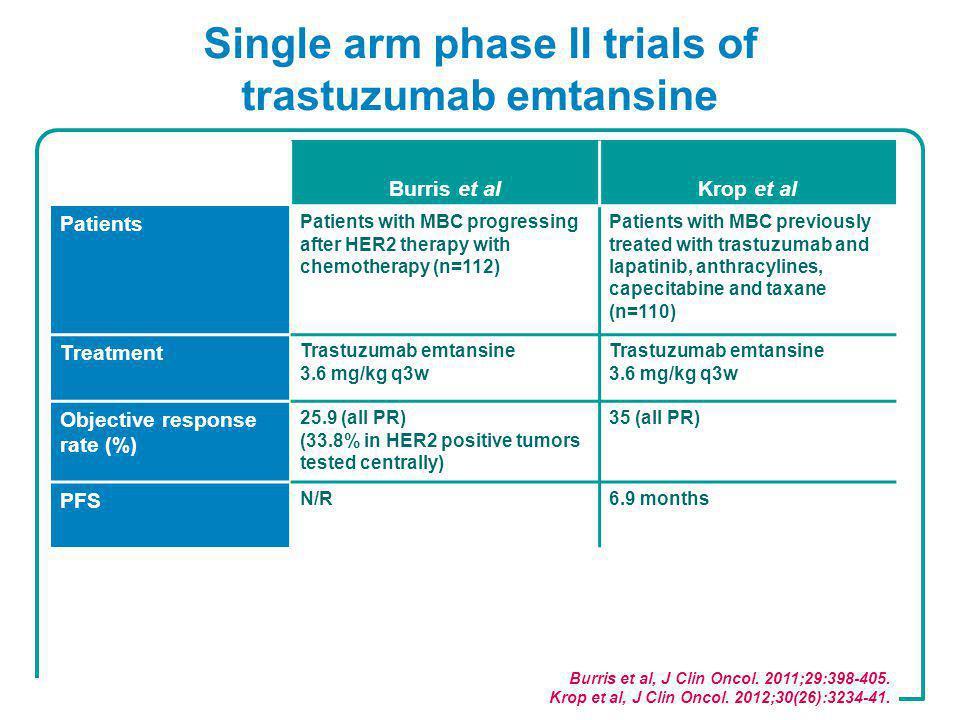 Single arm phase II trials of trastuzumab emtansine Burris et al, J Clin Oncol.