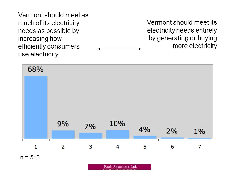 n = 510 Vermont should meet as much of its electricity needs as possible by increasing how efficiently consumers use electricity Vermont should meet its electricity needs entirely by generating or buying more electricity