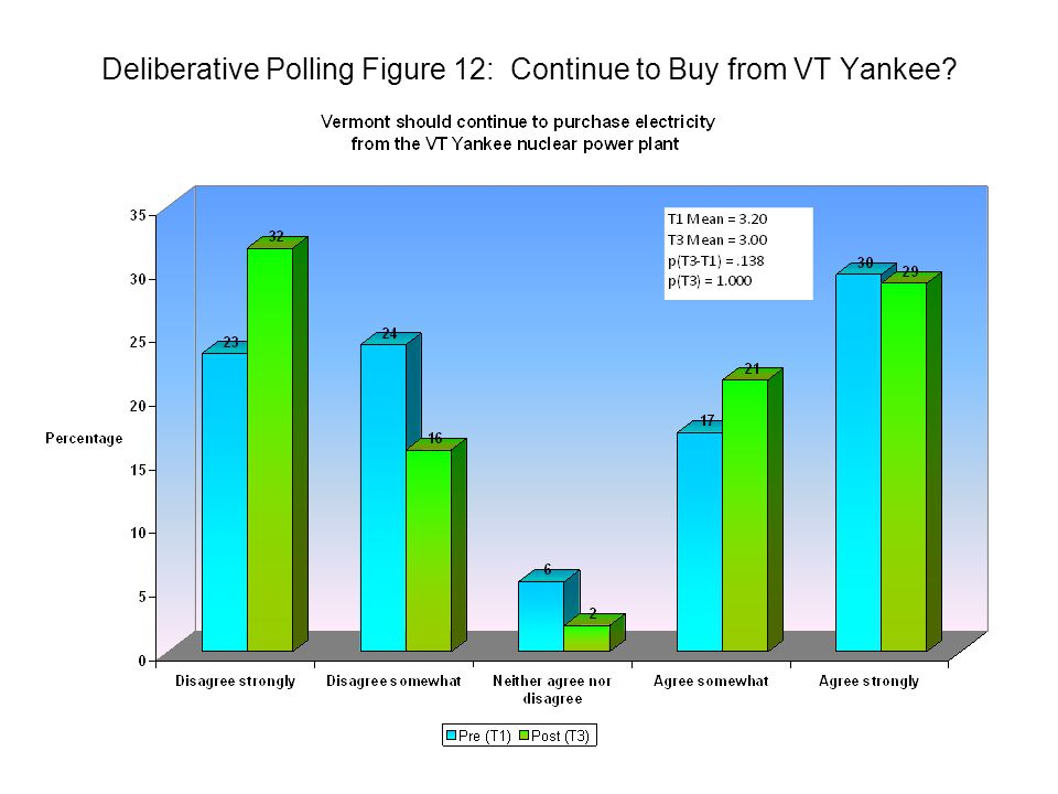 Deliberative Polling Figure 12: Continue to Buy from VT Yankee