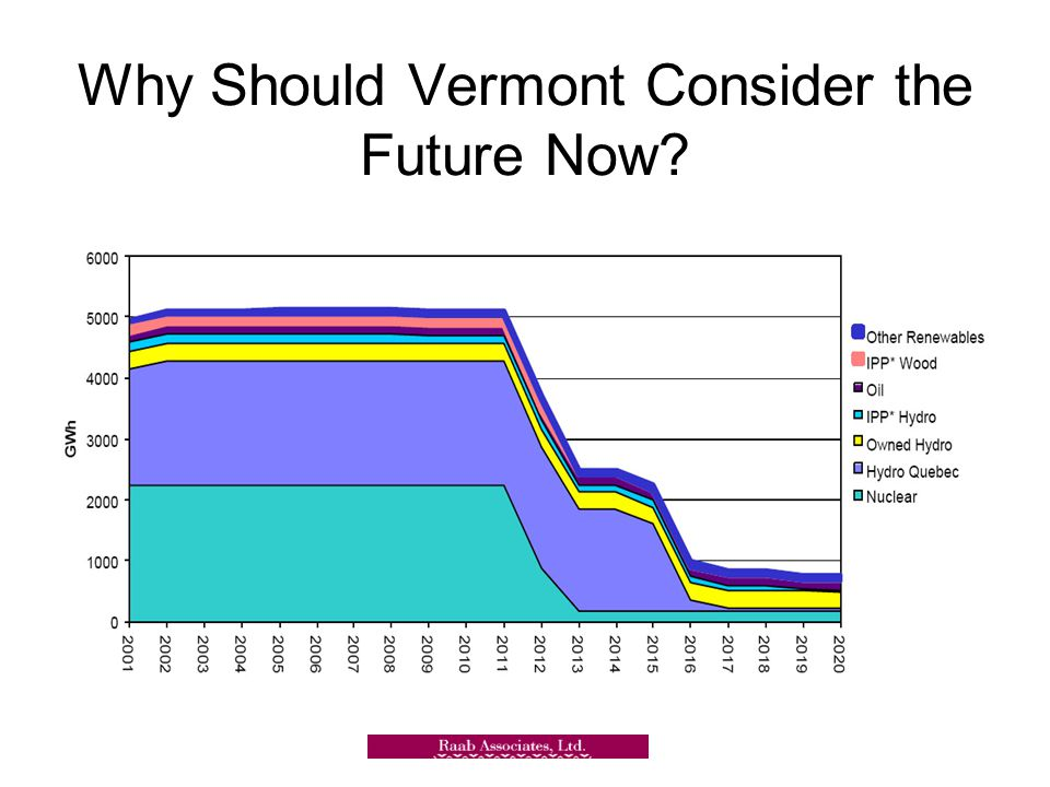 Why Should Vermont Consider the Future Now