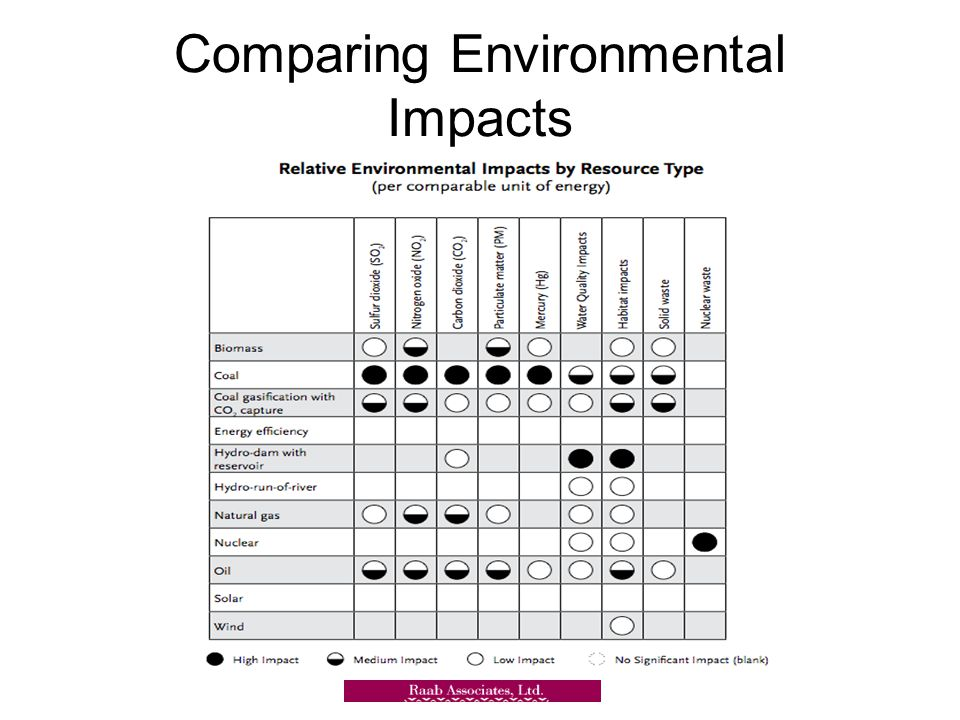 Comparing Environmental Impacts