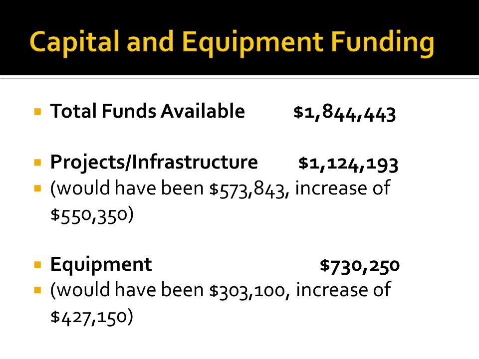  Projects/Infrastructure $1,124,193  (would have been $573,843, increase of $550,350)  Equipment $730,250  (would have been $303,100, increase of