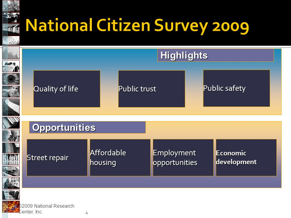 ©2009 National Research Center, Inc. 4 Public safety Public trust Quality of life Employment opportunities Affordable housing Street repair Economic d