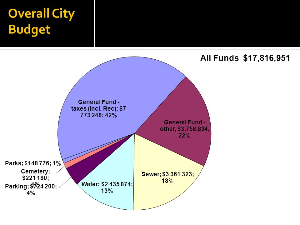  Water and Sewer budgets balanced with no rate increases.