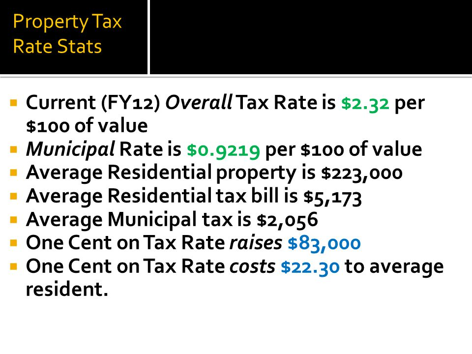Proposed Property Tax Breakdown