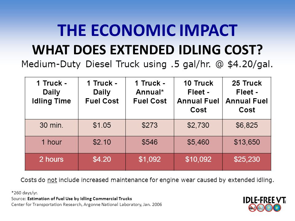 THE ECONOMIC IMPACT WHAT DOES EXTENDED IDLING COST? Medium-Duty Diesel Truck using.5 gal/hr. @ $4.20/gal. 1 Truck - Daily Idling Time 1 Truck - Daily