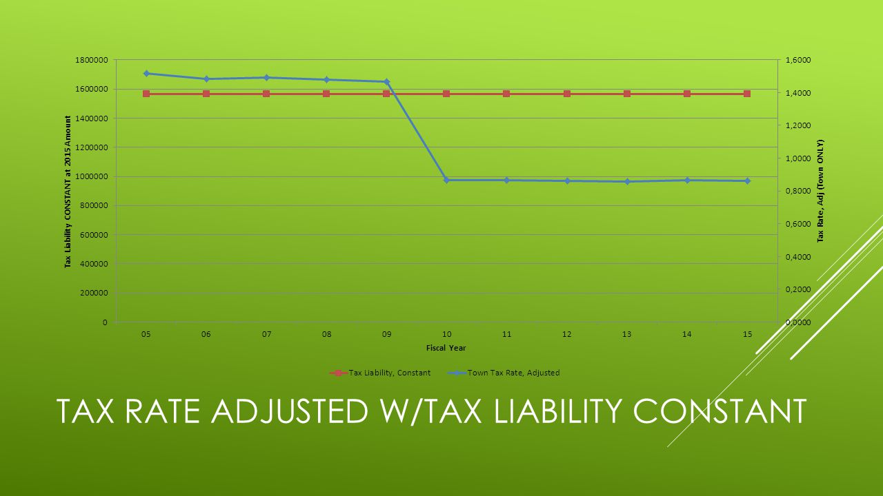 TAX RATE ADJUSTED W/TAX LIABILITY CONSTANT