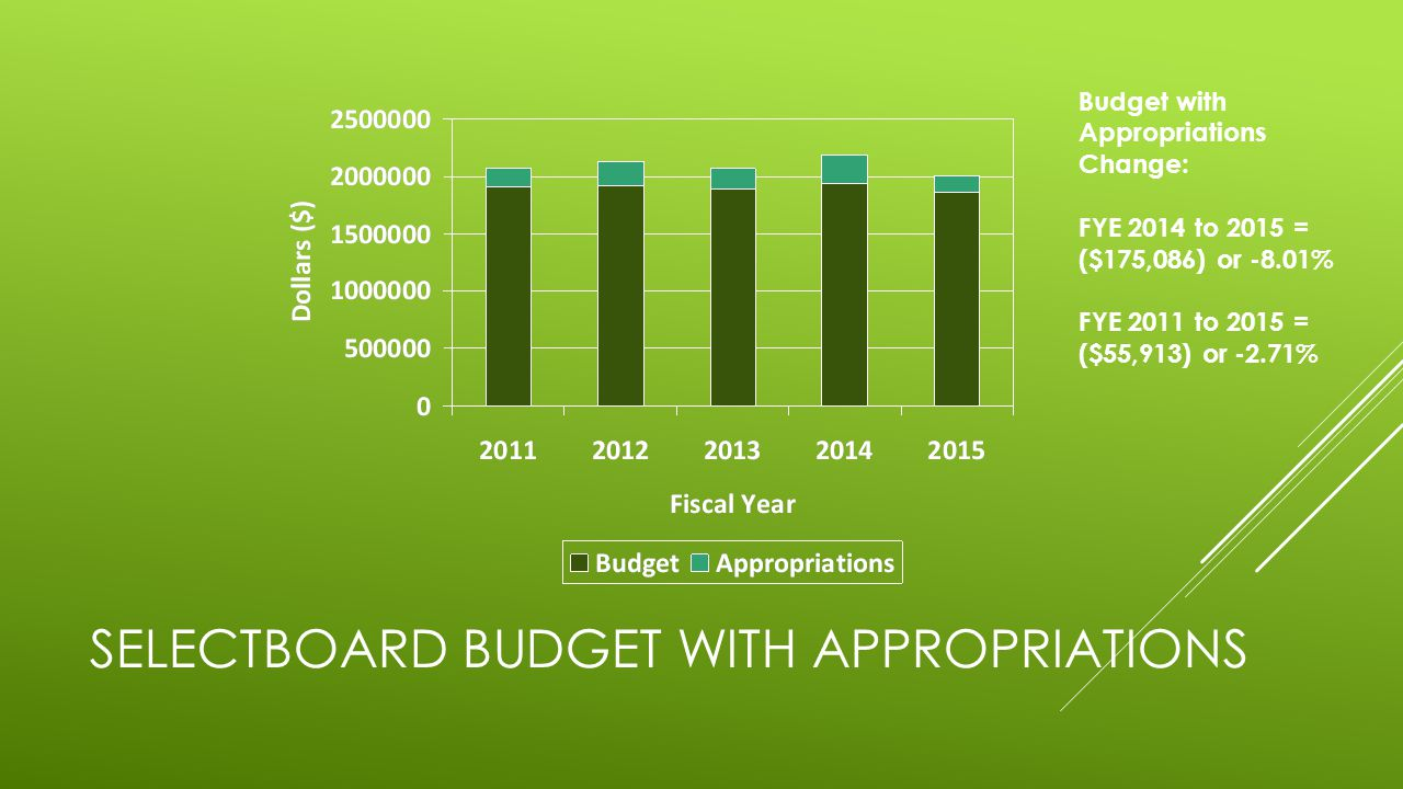 SELECTBOARD BUDGET WITH APPROPRIATIONS Budget with Appropriations Change: FYE 2014 to 2015 = ($175,086) or -8.01% FYE 2011 to 2015 = ($55,913) or -2.7