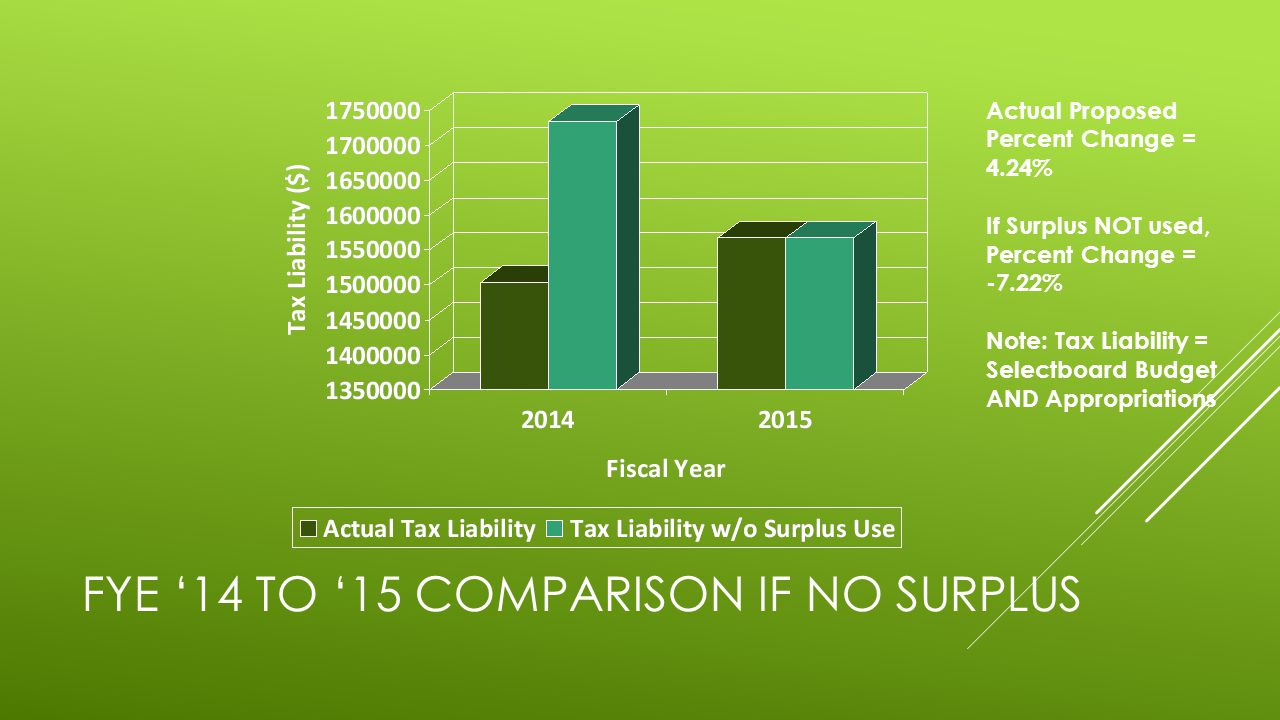 FYE '14 TO '15 COMPARISON IF NO SURPLUS Actual Proposed Percent Change = 4.24% If Surplus NOT used, Percent Change = -7.22% Note: Tax Liability = Selectboard Budget AND Appropriations