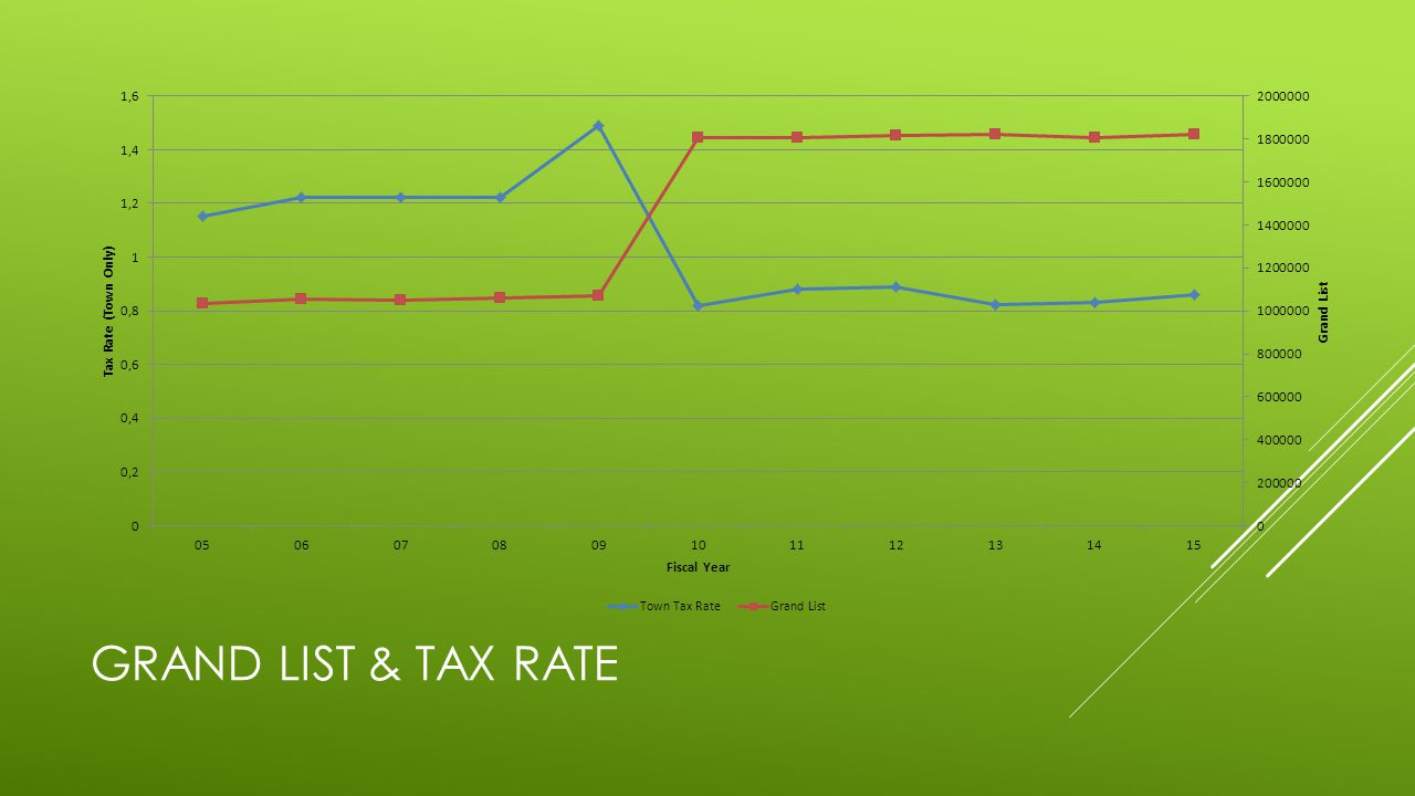 GRAND LIST & TAX RATE