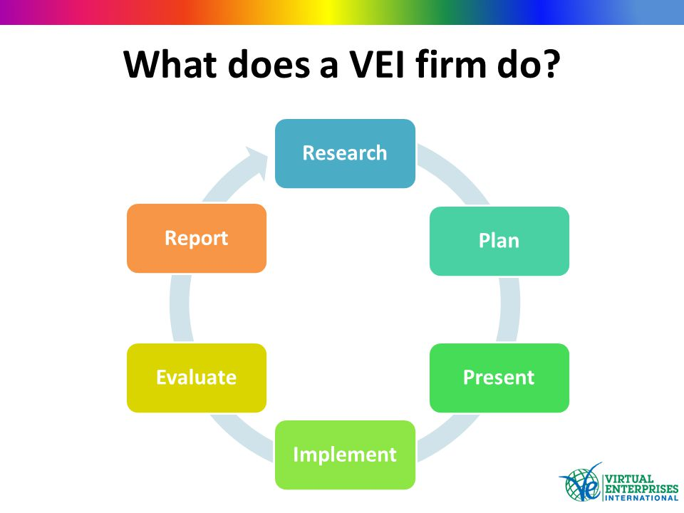 What does a VEI firm do ResearchPlanPresentImplementEvaluateReport