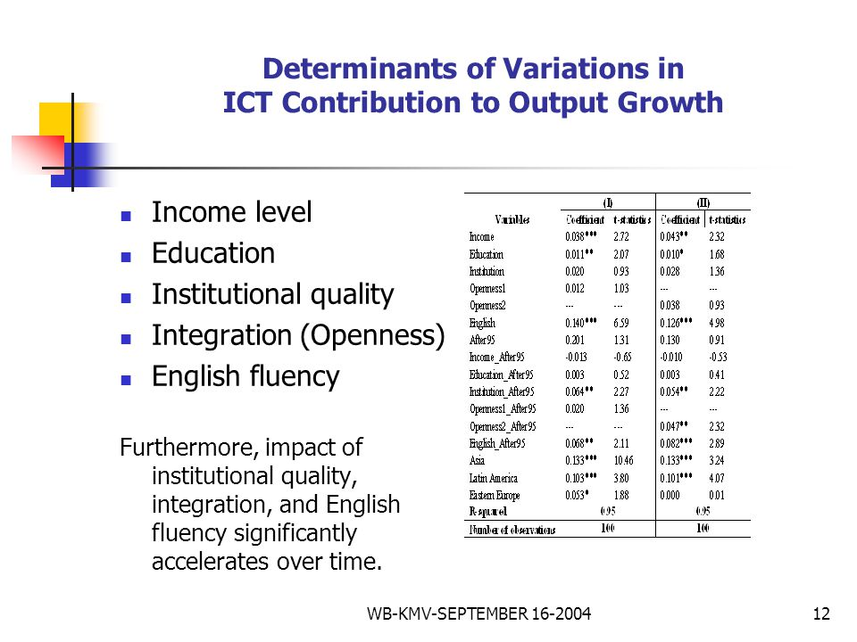 WB-KMV-SEPTEMBER 16-200412 Determinants of Variations in ICT Contribution to Output Growth Income level Education Institutional quality Integration (Openness) English fluency Furthermore, impact of institutional quality, integration, and English fluency significantly accelerates over time.