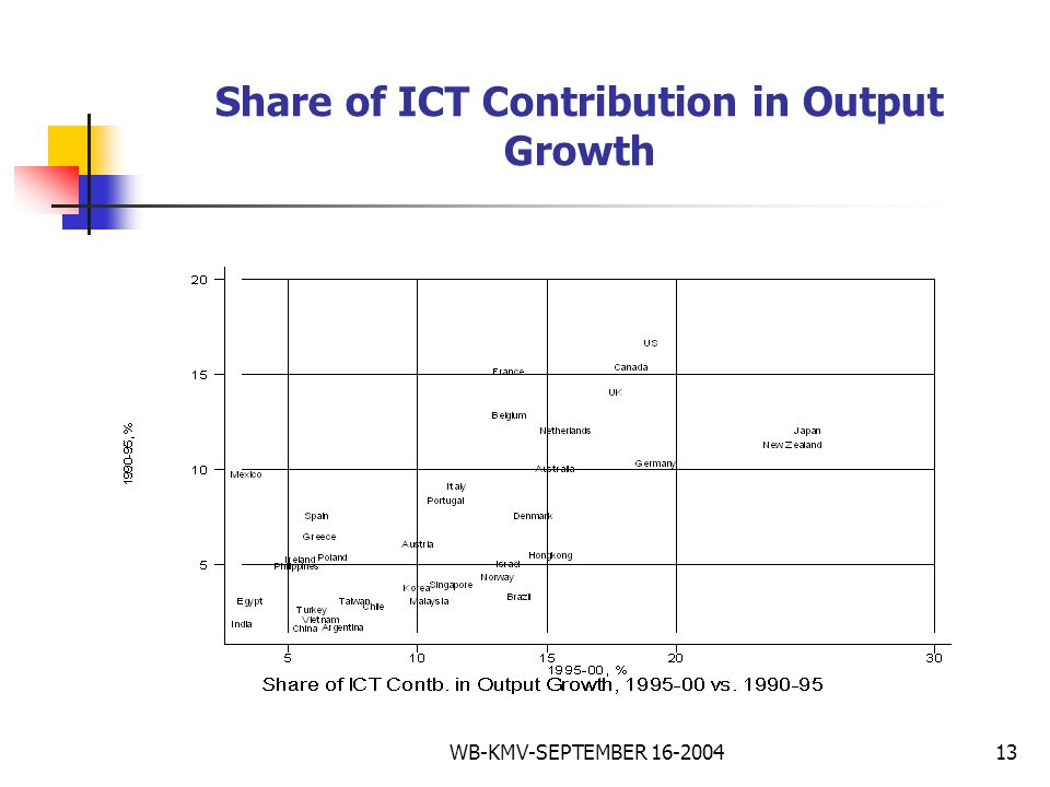 WB-KMV-SEPTEMBER 16-200413 Share of ICT Contribution in Output Growth