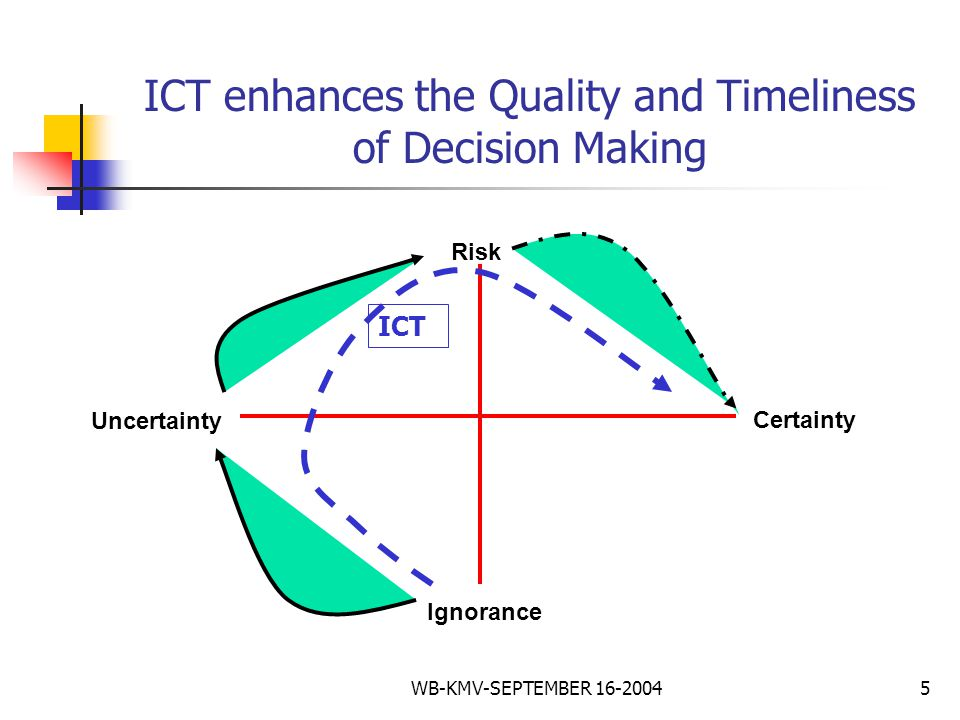 WB-KMV-SEPTEMBER 16-20045 ICT enhances the Quality and Timeliness of Decision Making Ignorance Uncertainty Risk Certainty ICT