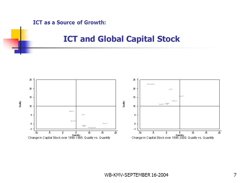 WB-KMV-SEPTEMBER 16-20047 ICT as a Source of Growth: ICT and Global Capital Stock