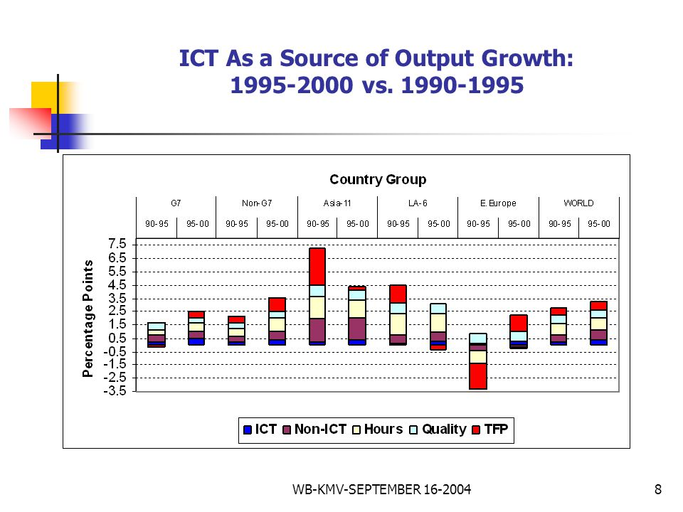WB-KMV-SEPTEMBER 16-20048 ICT As a Source of Output Growth: 1995-2000 vs. 1990-1995