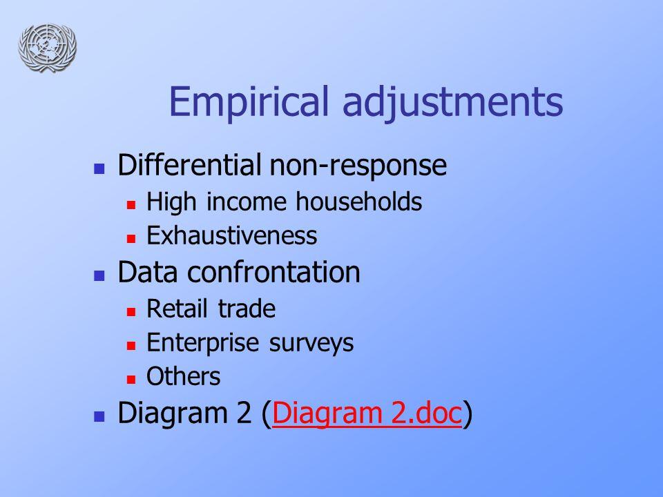 Empirical adjustments Differential non-response High income households Exhaustiveness Data confrontation Retail trade Enterprise surveys Others Diagram 2 (Diagram 2.doc)Diagram 2.doc