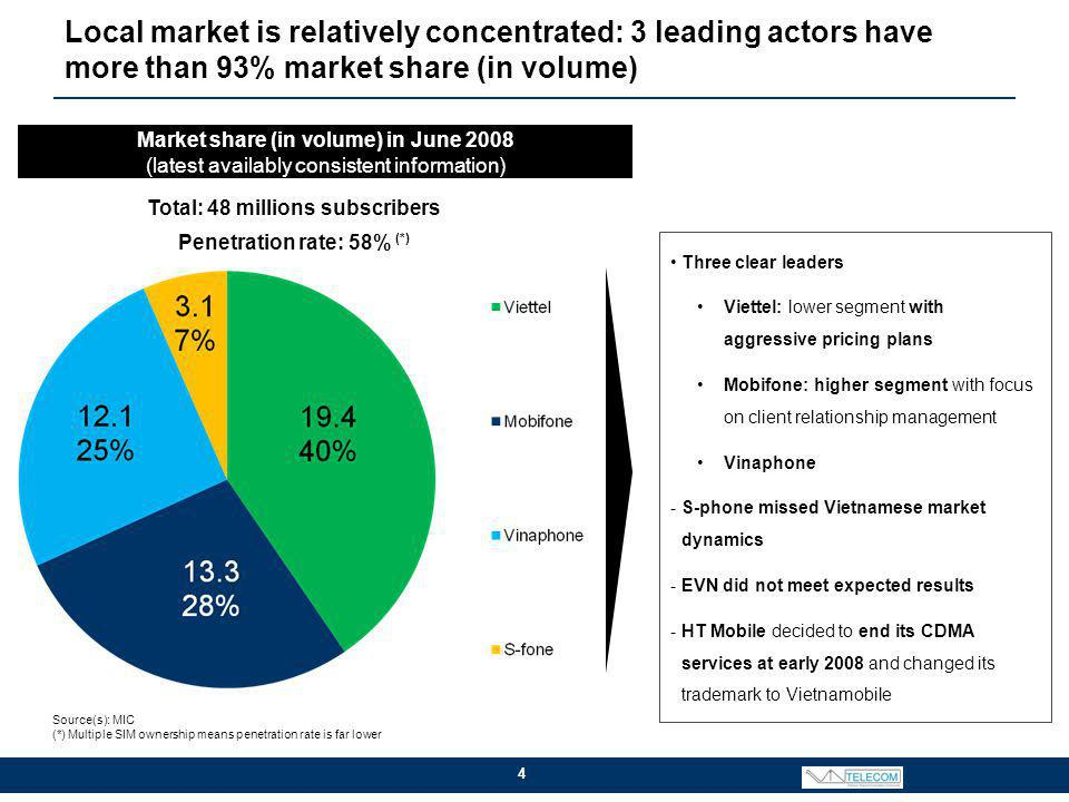 Local market is relatively concentrated: 3 leading actors have more than 93% market share (in volume) 4 Market share (in volume) in June 2008 (latest availably consistent information) Three clear leaders Viettel: lower segment with aggressive pricing plans Mobifone: higher segment with focus on client relationship management Vinaphone -S-phone missed Vietnamese market dynamics -EVN did not meet expected results -HT Mobile decided to end its CDMA services at early 2008 and changed its trademark to Vietnamobile Total: 48 millions subscribers Penetration rate: 58% (*) Source(s): MIC (*) Multiple SIM ownership means penetration rate is far lower