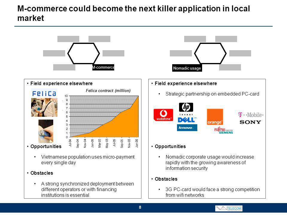 M-commerce could become the next killer application in local market 8 Field experience elsewhere Opportunities Vietnamese population uses micro-payment every single day Obstacles A strong synchronized deployment between different operators or with financing institutions is essential Field experience elsewhere Strategic partnership on embedded PC-card Opportunities Nomadic corporate usage would increase rapidly with the growing awareness of information security Obstacles 3G PC-card would face a strong competition from wifi networks M-commerce Nomadic usage Felica contract (million)