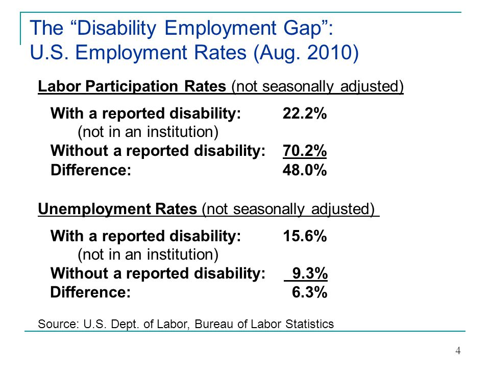 Other Employment Related Statistics 5  The median earnings for individuals with disabilities is $6,500 less than for those without a disability ($34,200 as compared to $40,700).