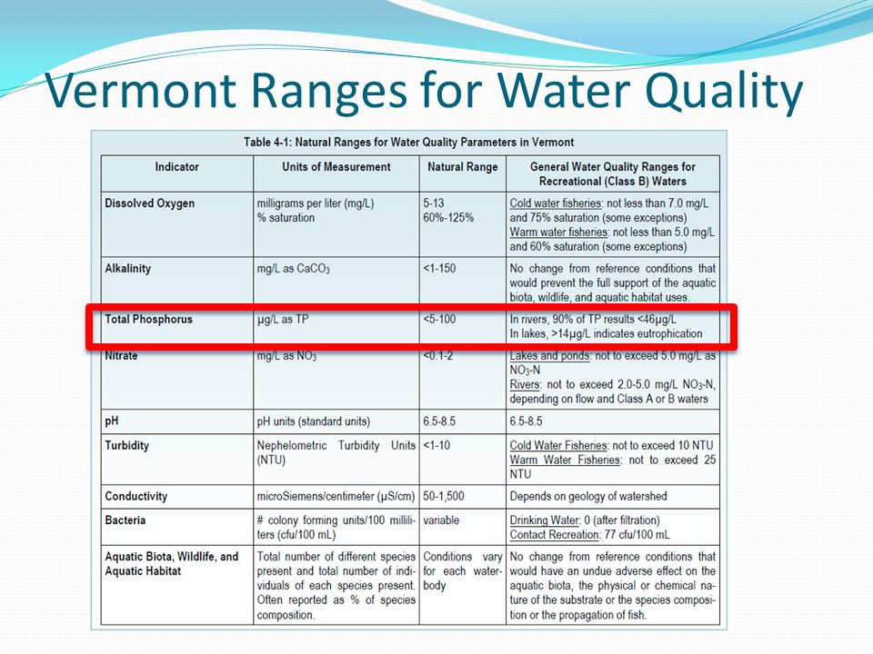 Vermont Ranges for Water Quality