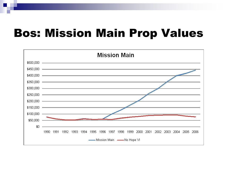 Bos: Mission Main Prop Values