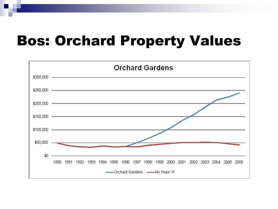 Bos: Orchard Property Values