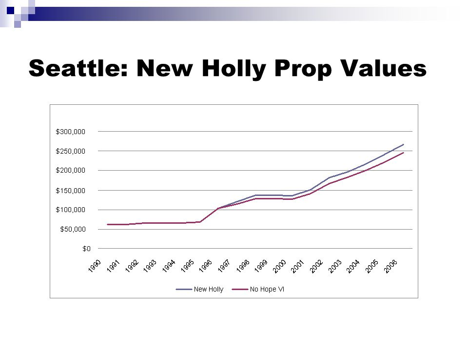 Seattle: New Holly Prop Values