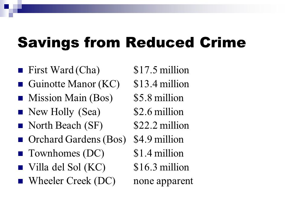 Savings from Reduced Crime First Ward(Cha)$17.5 million Guinotte Manor (KC)$13.4 million Mission Main (Bos)$5.8 million New Holly (Sea)$2.6 million North Beach (SF)$22.2 million Orchard Gardens (Bos)$4.9 million Townhomes (DC)$1.4 million Villa del Sol (KC)$16.3 million Wheeler Creek (DC)none apparent