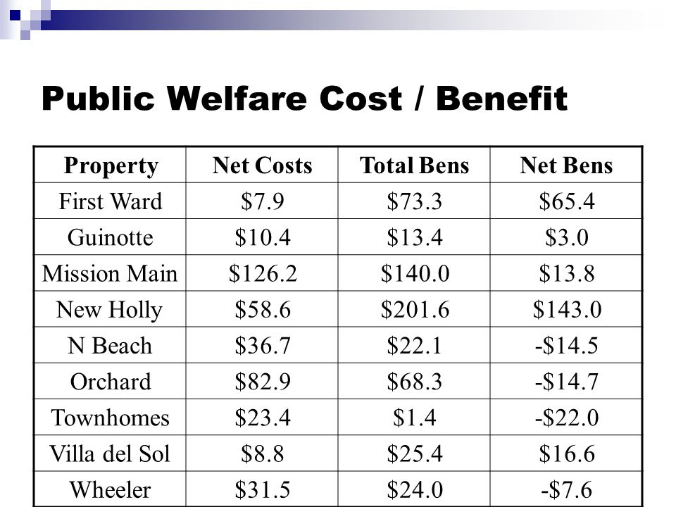 Public Welfare Cost / Benefit PropertyNet CostsTotal BensNet Bens First Ward$7.9$73.3$65.4 Guinotte$10.4$13.4$3.0 Mission Main$126.2$140.0$13.8 New Holly$58.6$201.6$143.0 N Beach$36.7$22.1-$14.5 Orchard$82.9$68.3-$14.7 Townhomes$23.4$1.4-$22.0 Villa del Sol$8.8$25.4$16.6 Wheeler$31.5$24.0-$7.6