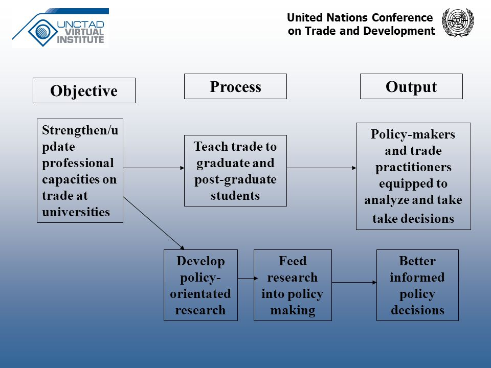 United Nations Conference on Trade and Development Process Objective Output Strengthen/u pdate professional capacities on trade at universities Teach trade to graduate and post-graduate students Develop policy- orientated research Feed research into policy making Policy-makers and trade practitioners equipped to analyze and take take decisions Better informed policy decisions