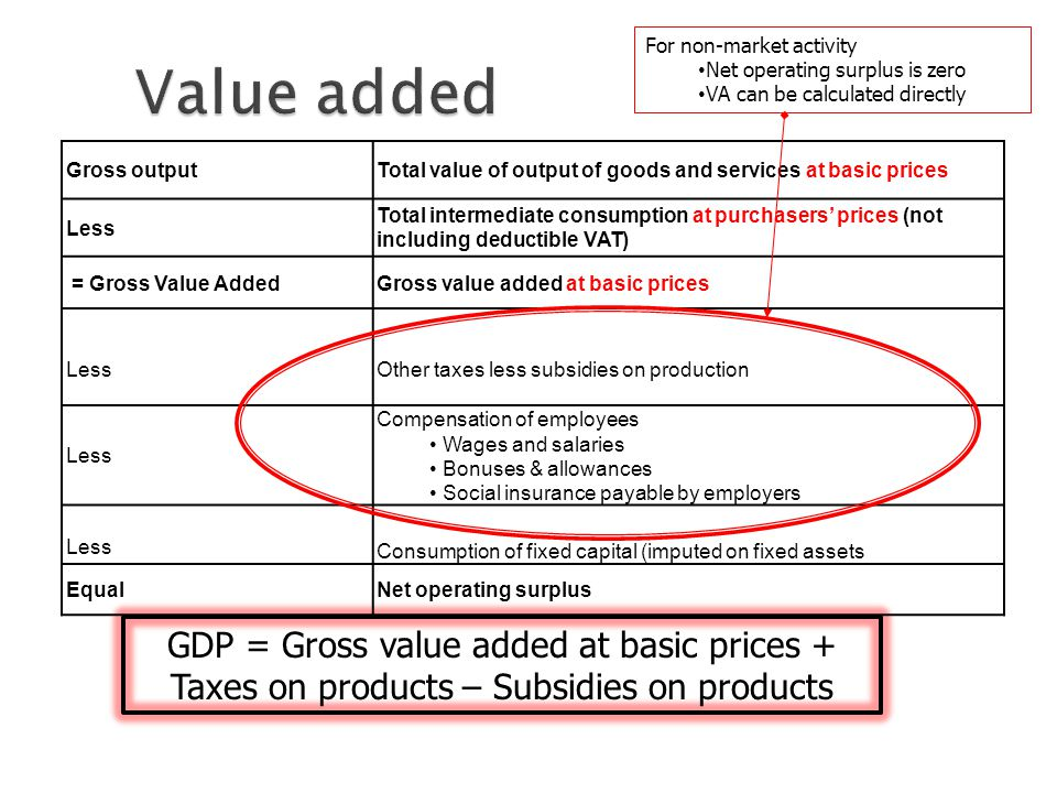 GDP = Gross value added at basic prices + Taxes on products – Subsidies on products Gross outputTotal value of output of goods and services at basic prices Less Total intermediate consumption at purchasers' prices (not including deductible VAT) = Gross Value AddedGross value added at basic prices LessOther taxes less subsidies on production Less Compensation of employees Wages and salaries Bonuses & allowances Social insurance payable by employers Less Consumption of fixed capital (imputed on fixed assets EqualNet operating surplus For non-market activity Net operating surplus is zero VA can be calculated directly
