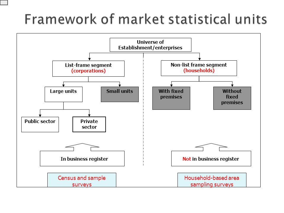 Universe of Establishment/enterprises Non-list frame segment (households) List-frame segment (corporations) Large unitsSmall units Public sector Private sector With fixed premises Without fixed premises In business registerNot in business register Census and sample surveys Household-based area sampling surveys