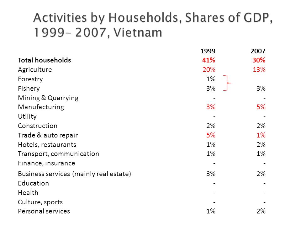 19992007 Total households41%30% Agriculture20%13% Forestry1% Fishery3% Mining & Quarrying-- Manufacturing3%5% Utility-- Construction2% Trade & auto repair5%1% Hotels, restaurants1%2% Transport, communication1% Finance, insurance-- Business services (mainly real estate)3%2% Education-- Health-- Culture, sports-- Personal services1%2%
