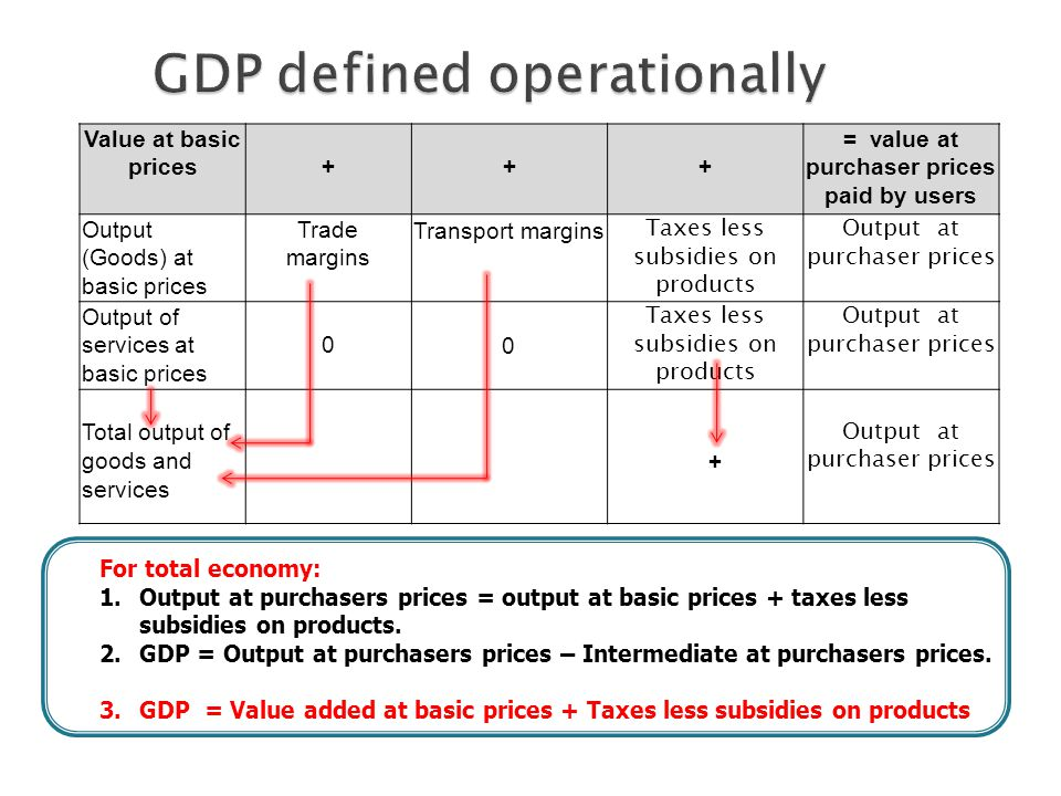 Value at basic prices+++ = value at purchaser prices paid by users Output (Goods) at basic prices Trade margins Transport margins Taxes less subsidies on products Output at purchaser prices Output of services at basic prices 0 0 Taxes less subsidies on products Output at purchaser prices Total output of goods and services + Output at purchaser prices For total economy: 1.Output at purchasers prices = output at basic prices + taxes less subsidies on products.