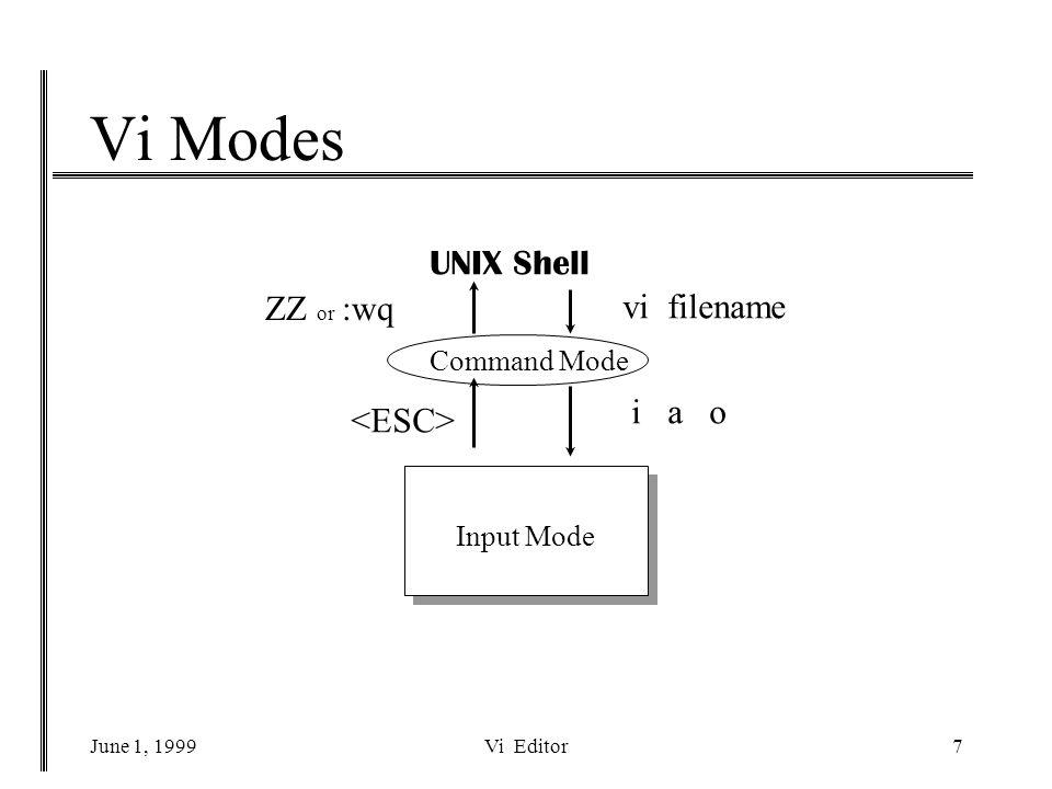 June 1, 1999Vi Editor7 Vi Modes UNIX Shell vi filename Command Mode i a o Input Mode ZZ or :wq