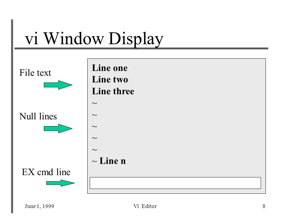 June 1, 1999Vi Editor9 Vi Window Positioning File vi window ^f Display Next segment