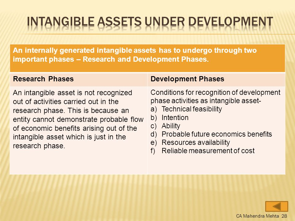 An internally generated intangible assets has to undergo through two important phases – Research and Development Phases.