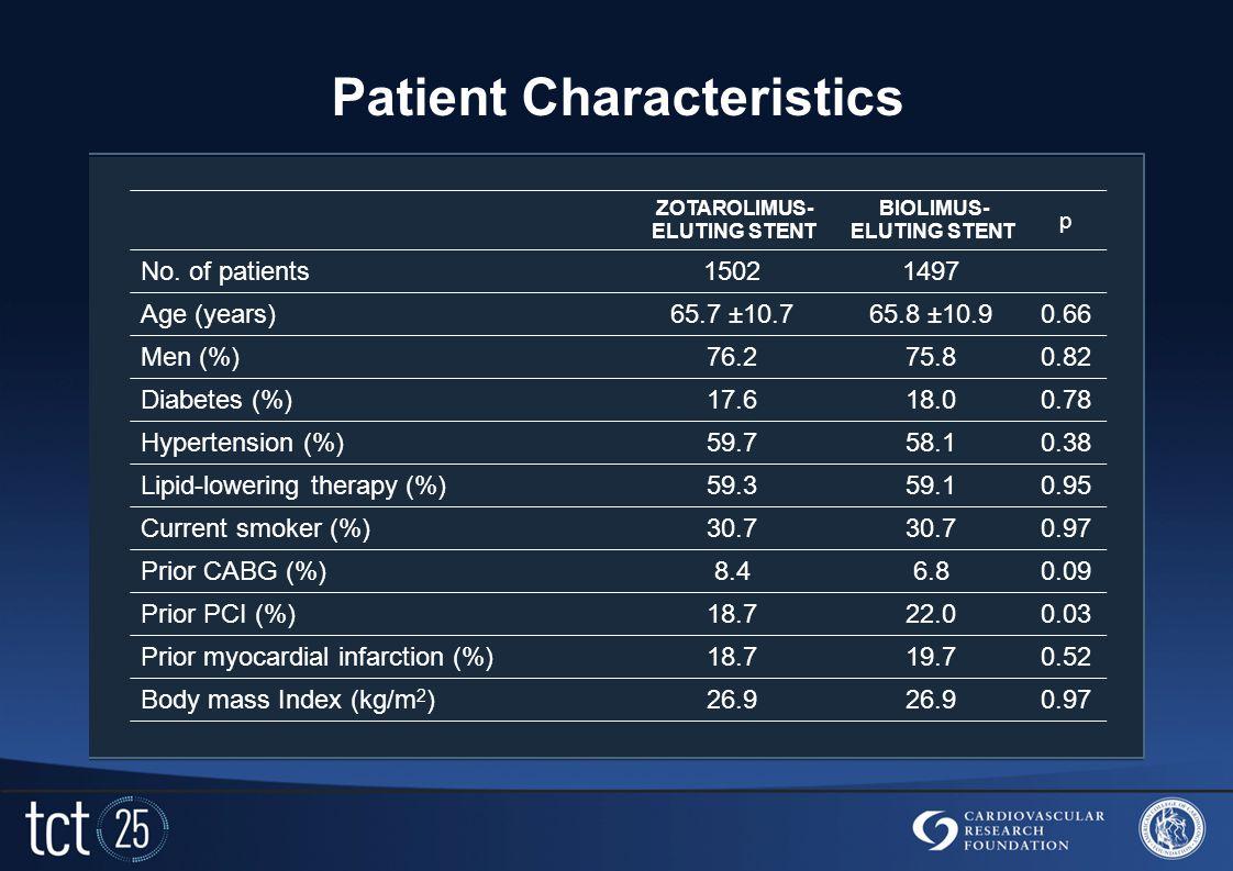 Patient Characteristics ZOTAROLIMUS- ELUTING STENT BIOLIMUS- ELUTING STENT p No.