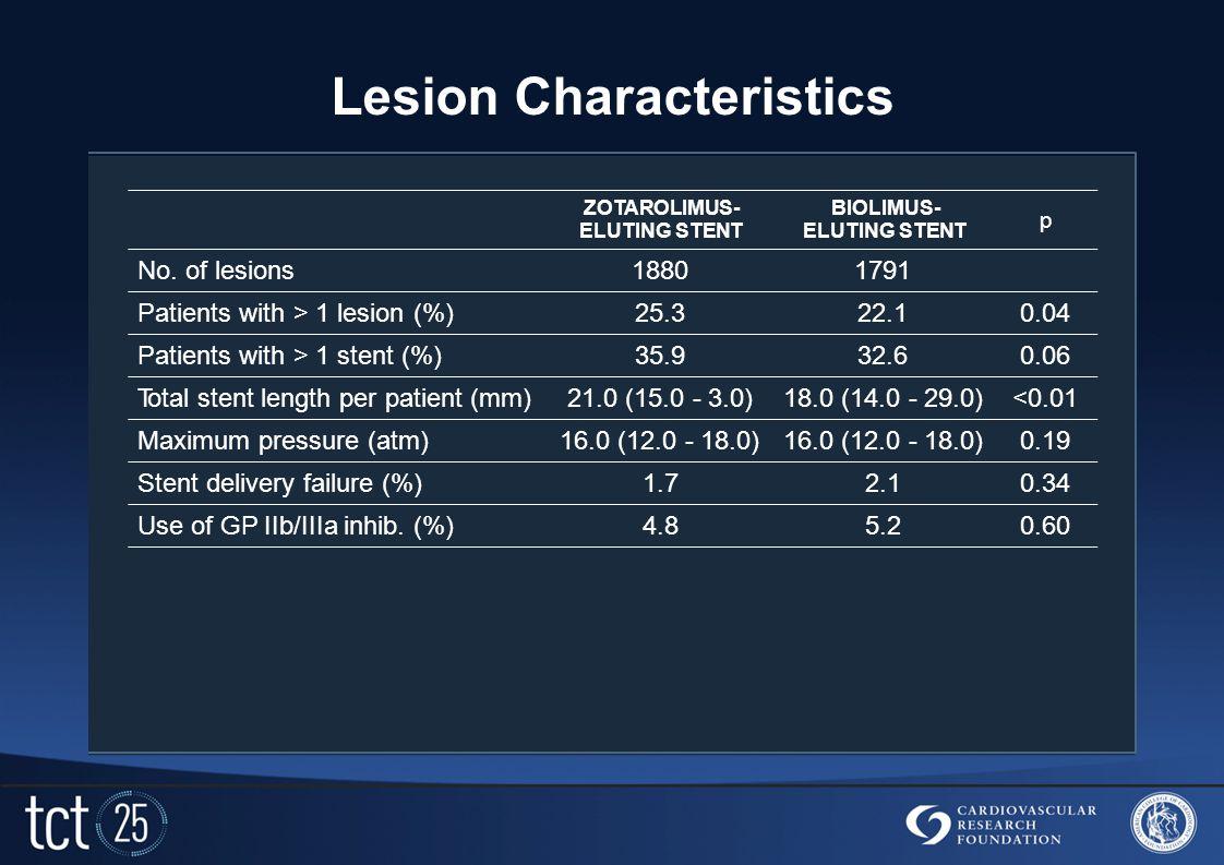 Lesion Characteristics ZOTAROLIMUS- ELUTING STENT BIOLIMUS- ELUTING STENT p No.