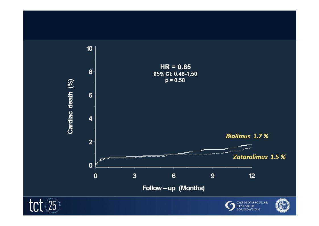 Cardiac Death HR = 0.85 95% CI: 0.48-1.50 p = 0.58 Biolimus 1.7 % Zotarolimus 1.5 %