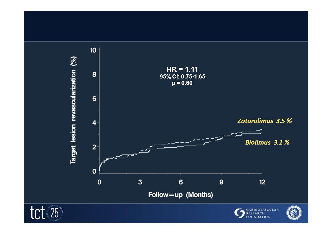 Target Lesion Revascularization HR = 1.11 95% CI: 0.75-1.65 p = 0.60 Zotarolimus 3.5 % Biolimus 3.1 %