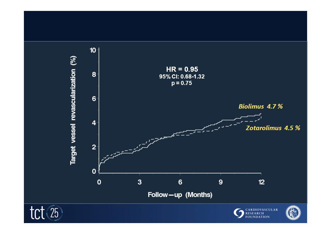 Target Vessel Revascularization HR = 0.95 95% CI: 0.68-1.32 p = 0.75 Biolimus 4.7 % Zotarolimus 4.5 %