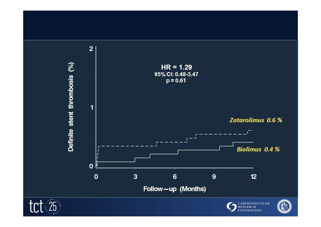 Definite Stent Thrombosis HR = 1.29 95% CI: 0.48-3.47 p = 0.61 Zotarolimus 0.6 % Biolimus 0.4 %