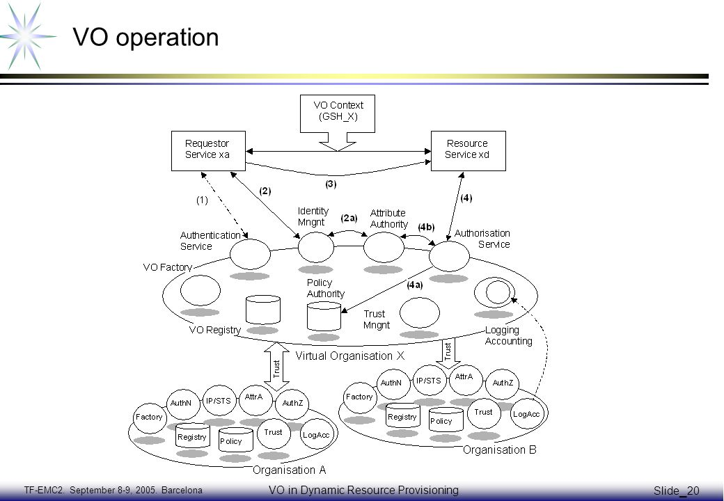 TF-EMC2. September 8-9, 2005. Barcelona VO in Dynamic Resource Provisioning Slide _ 20 VO operation
