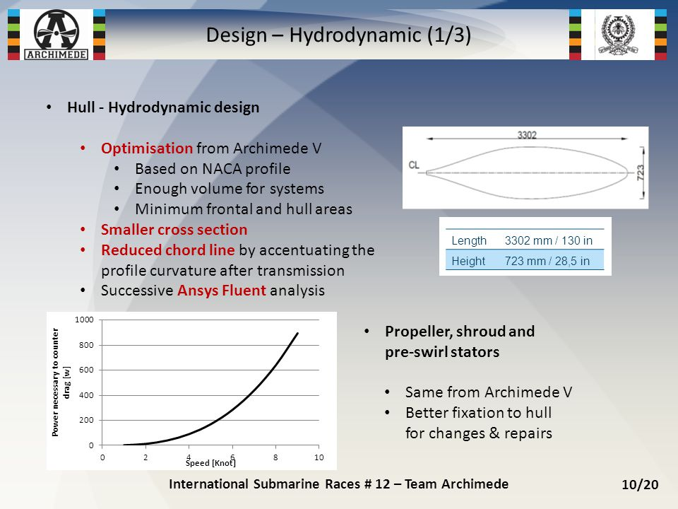 Hull - Hydrodynamic design Optimisation from Archimede V Based on NACA profile Enough volume for systems Minimum frontal and hull areas Smaller cross section Reduced chord line by accentuating the profile curvature after transmission Successive Ansys Fluent analysis Propeller, shroud and pre-swirl stators Same from Archimede V Better fixation to hull for changes & repairs International Submarine Races # 12 – Team Archimede 10/20 Design – Hydrodynamic (1/3) Length3302 mm / 130 in Height723 mm / 28,5 in